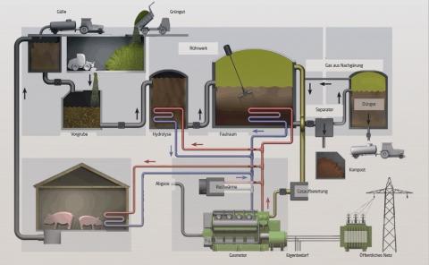 biogas_langwirtschaft